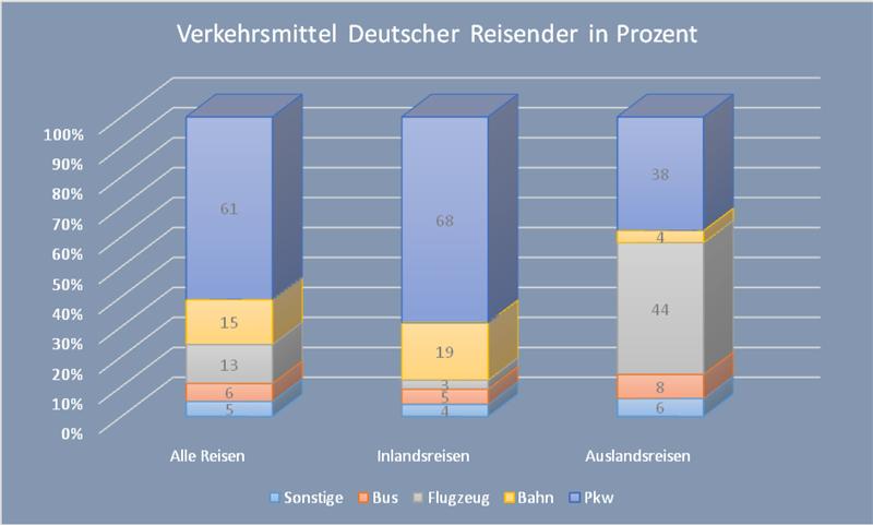 Statistik Verkehrsmittel