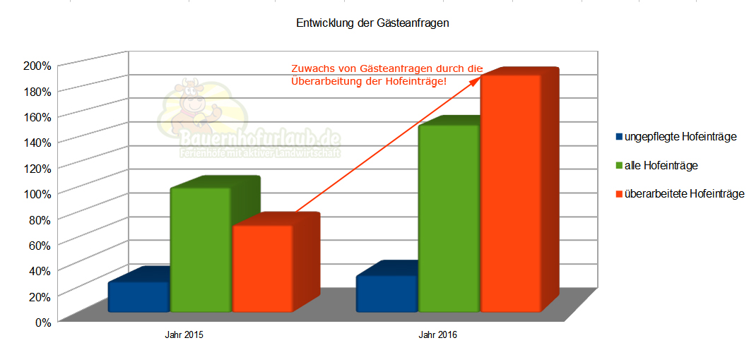 (c) Bauernhofurlaub.de – Gästeanfragen (Durchschnittswerte)